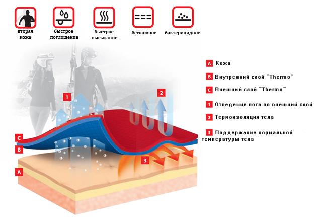 Ткань термобелья